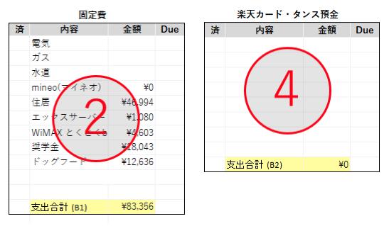 ②固定費・④楽天カード・タンス預金