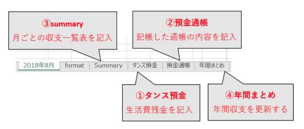 月末のまとめ作業は4つの項目で構成されている
