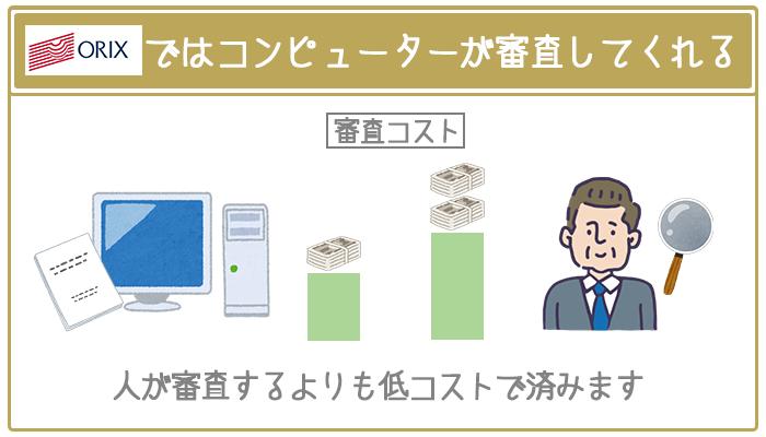 オリックスVIPローンカードBUSINESSではコンピューターの自動審査を採用しており、人が審査するよりもコストが低い。