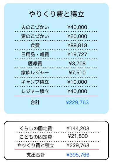 2018年8月のやりくり費(お小遣いや食費、レジャーなど】と総支出