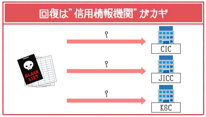 信用情報を回復させるには事故情報の登録先を知るのが最優先
