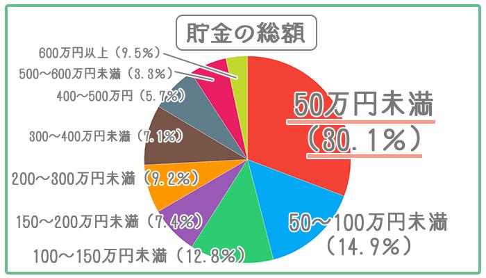 貯金総額の円グラフ