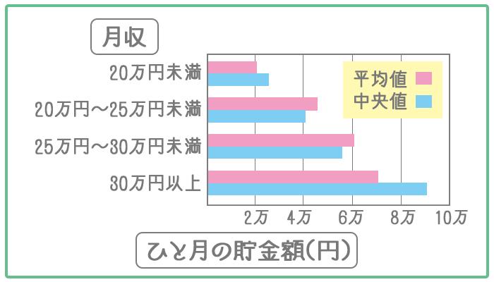 月収ごとに毎月の貯金額を示したグラフ