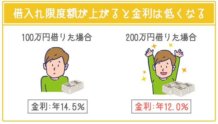 銀行カードローンでは借入れ限度額ごとに金利が決まっている。
