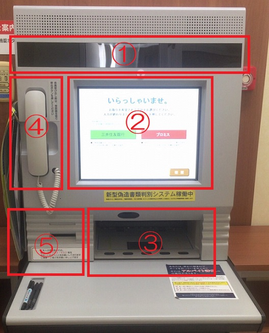 自動契約機はモニター、メイン画面などの5つの機能で構成されている