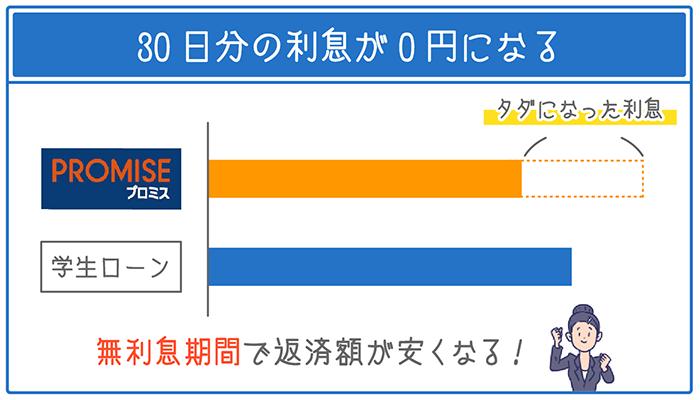 30日間利息が0円になるサービスがある。