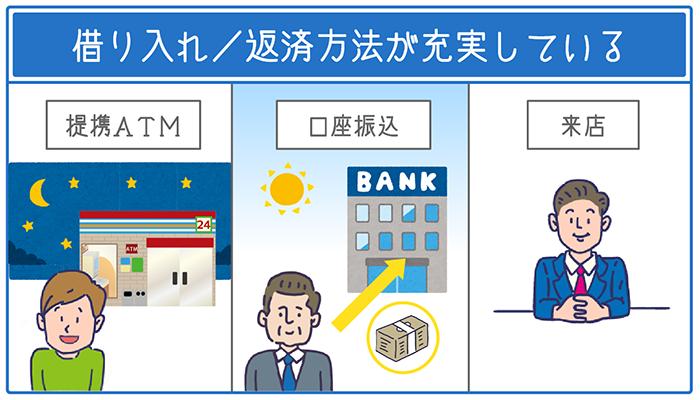 借り入れ/返済の方法が複数あるので、都合に合わせて利用できる。