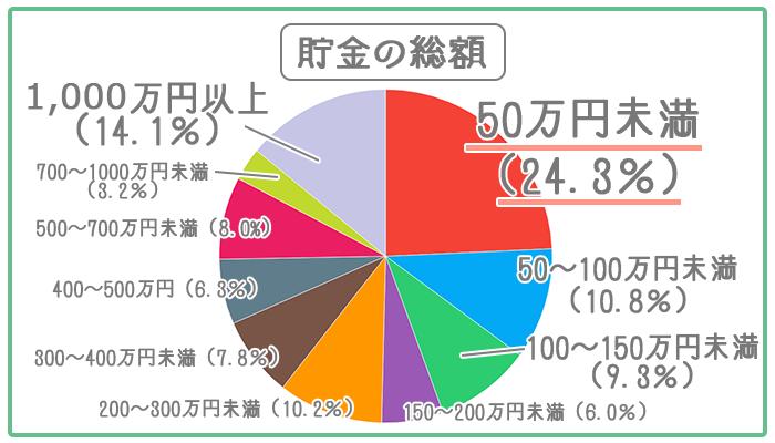 30代の過半数が150万円以上貯めている。