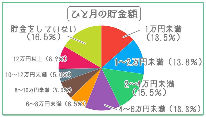 30代の人は相場でひと月あたり2~4万円貯金している。