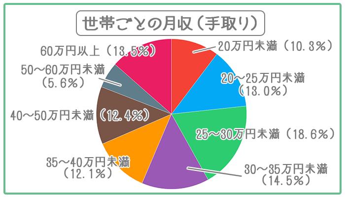 30代の世帯は相場で毎月30~35万円稼いでいる。
