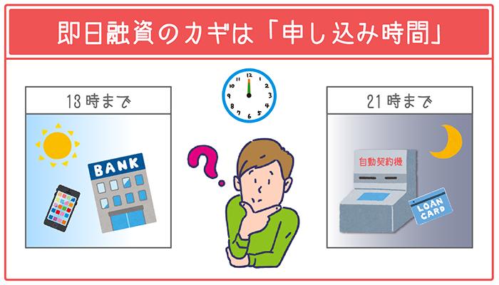 即日融資を確実に成功させるなら「申し込み時間」がカギ
