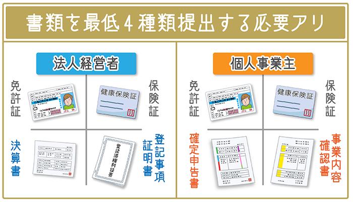 法人経営者・個人事業主共に書類を最低4種類提出する必要がある