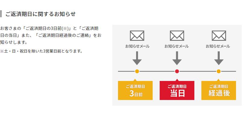 アコムでは返済日をお知らせしてくれるメールサービスがあります