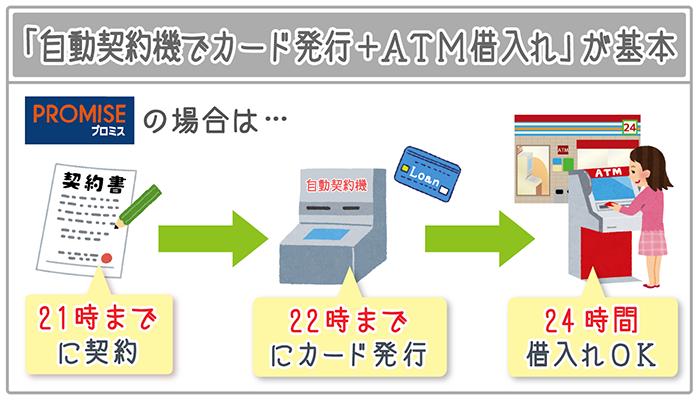 土日・祝日に即日融資するには「自動契約機+ATM・借入れ」が基本