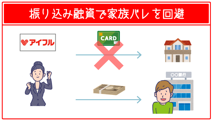 カード発行なしの振り込み融資ならバレるリスクなし