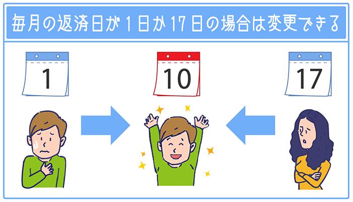 毎月の返済日が1日もしくは17日の方は返済日を10日に変更できる