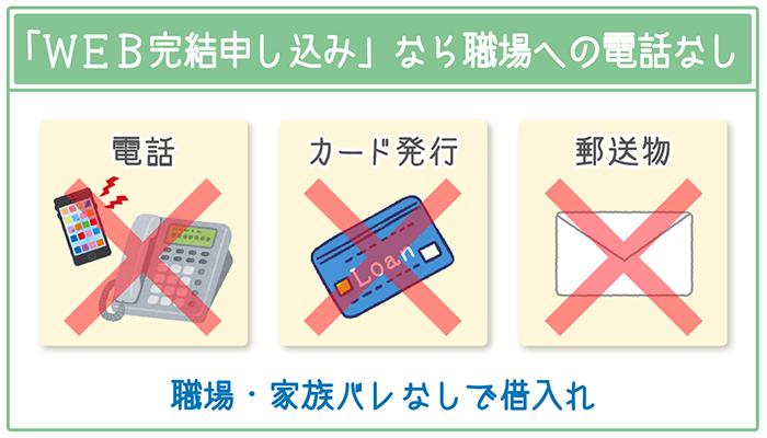 SMBCモビットの「WEB完結申し込み」は職場への電話・カード発行・郵送物なしで利用できる