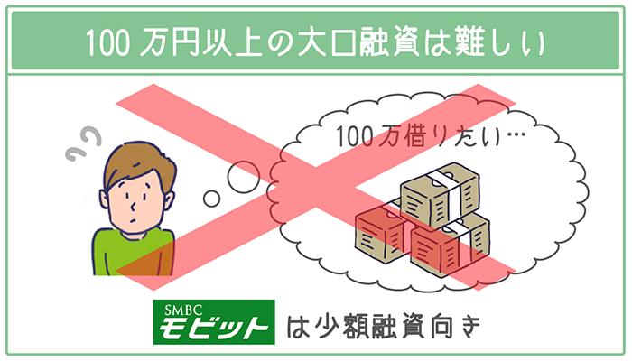 SMBCモビットは少額の即日融資に特化しているので100万円以上の大口融資は難しい