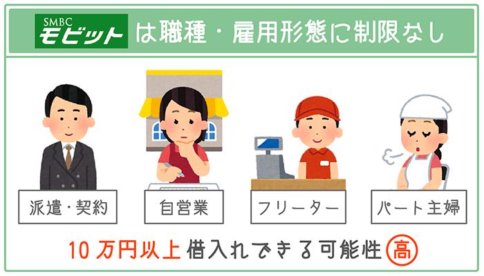 SMBCモビットは職業・雇用形態にかかわらず安定した収入があれば10万円以上借り入れできる可能性が高い