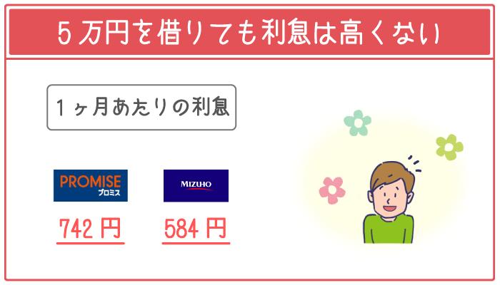 消費者金融で5万円を借りても利息は高くない