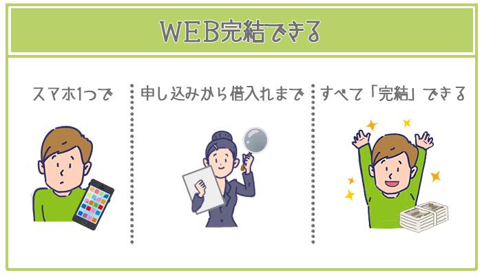 レイクALSAは申し込み~借入れまでWEB明細完結できる