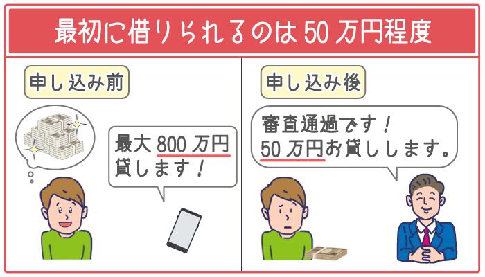 最初から100万円以上借りられるケースはほとんどない