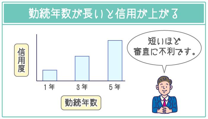 勤続年数が長いほど100万円を即日融資できる可能性が高まる