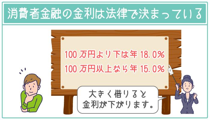 消費者金融でも100万円以上の借入れなら金利は年15.0%以下