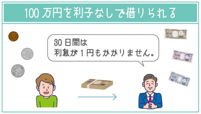 消費者金融なら100万円を利子なしで借りられるところが多い