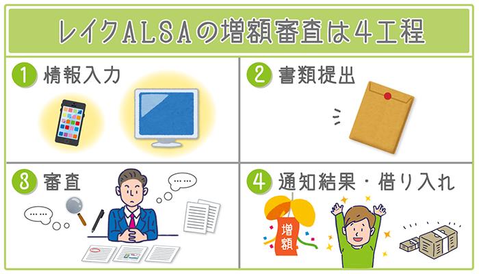 レイクALSA増額審査は4工程