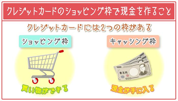 現金化とはクレジットカードのショッピング枠で現金を作ること