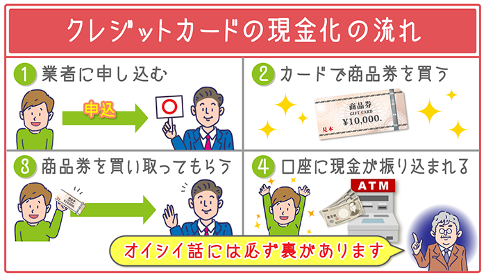 クレジットカードの現金化は現金化業者に依頼するのが基本