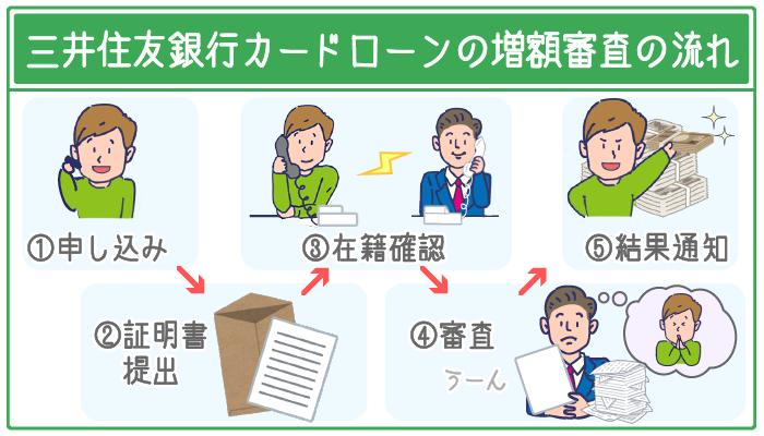 三井住友銀行カードローンの増額審査の流れ