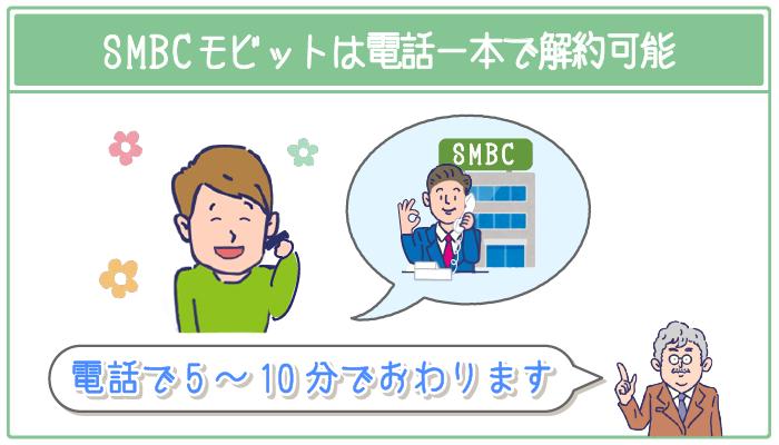 SMBCモビットは電話1本で解約可能