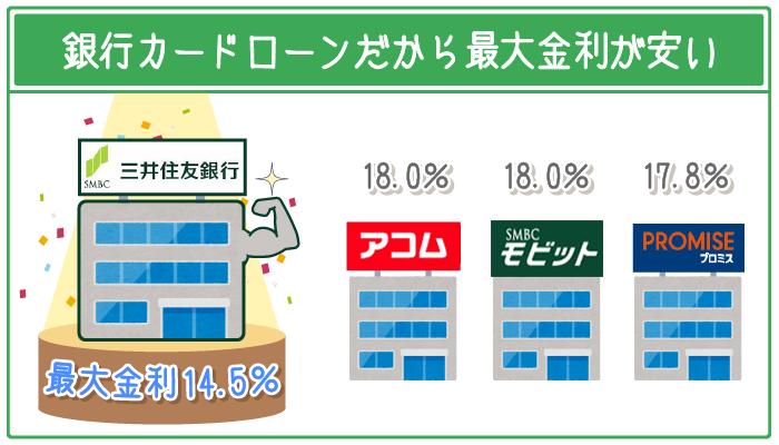 三井住友銀行は銀行カードローンだから最大金利が安い