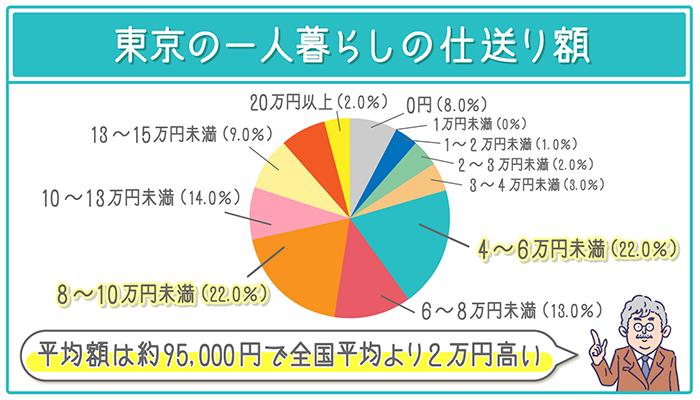 東京の一人暮らしの仕送りの平均額は約95,000円
