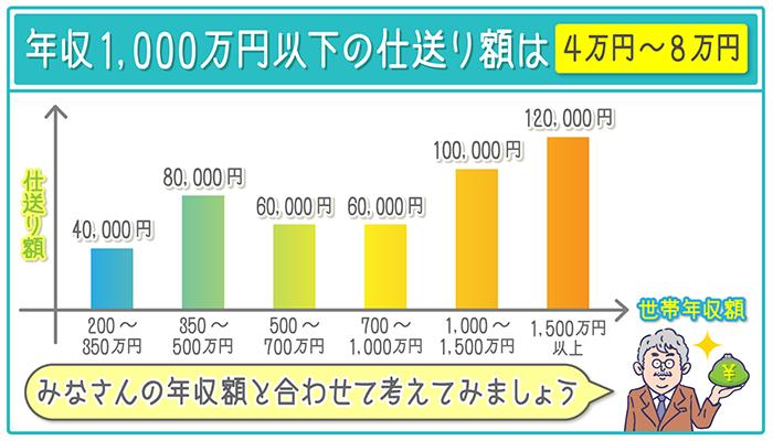 世帯年収1,000万円以下の家庭の仕送り額は、4万~8万円。1,000万円以上の家庭は100,000万~120,000万円が平均
