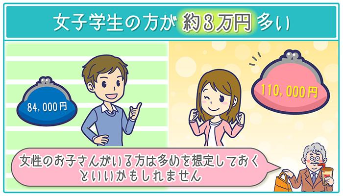仕送り額は男性より、女子学生の方が約3万円多い