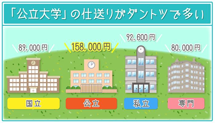 大学の分類の中でも仕送り額の平均が高いのは「公立大学」