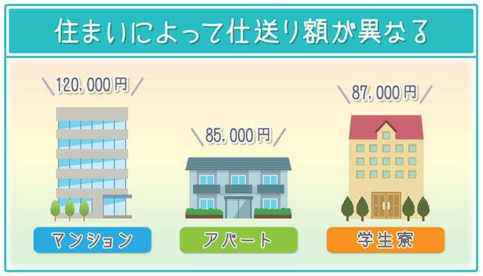 住まいによって仕送り額が異なり、最も高いのは「マンション」で、平均は12万円