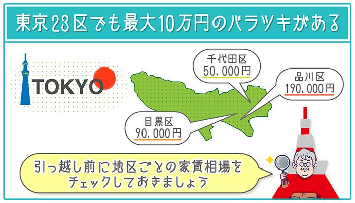 東京23区内でも最大10万円のしおくりがくの平均値のバラツキがある