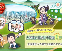 東京で一人暮らしをしている大学生の仕送りは平均で約9万円以上!