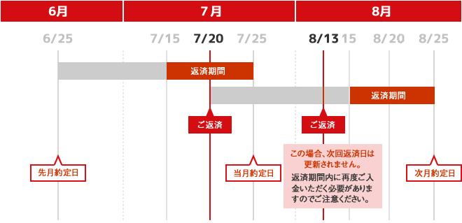 約定日制の場合、毎月指定日に返済。返済期間は、指定日の10日前から返済期日まで。