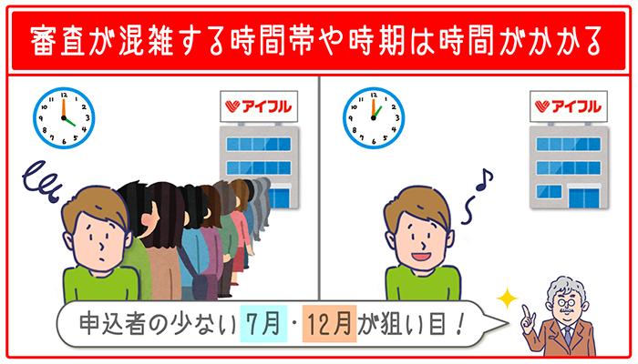 審査が混雑する時間帯(夕方)や時期(長期休暇前後)は時間がかかります。申込者の少ない午前~午後、7月・12月がねらい目です。