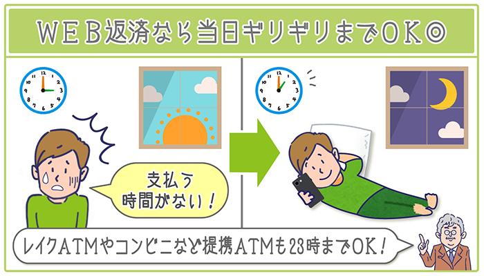 web返済なら当日ぎりぎりまでOK!レイクATMやコンビニなど提携ATMも23時まで利用できます。