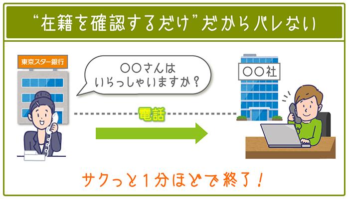 東京スター銀行の在籍確認は、「在籍を確認するだけ」でサクッと1分ほどで終了するからバレない