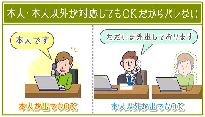 東京スター銀行の在籍確認は、本人・本人以外のどちらが対応してもOKだからバレない