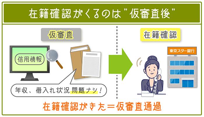 """東京スター銀行は""""仮審査後""""に在籍確認がくるので「在籍確認がきた=仮審査通過」ということ"""