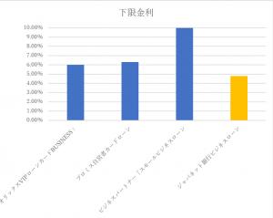 ジャパネット銀行ビジネスローンの下限金利を他社と比較したグラフ