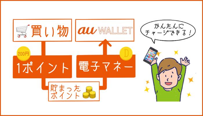 auアプリの買い物でポイントが貯まる